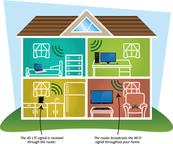 modern home with wireless devices example